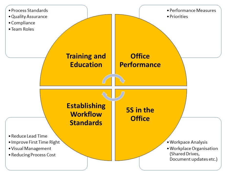 Office TPM, 5S workplace organization and Process Flow